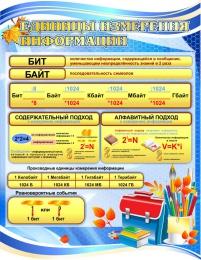Купить Единицы измерения информации в синих тонах 850*1100мм в России от 3450.00 ₽