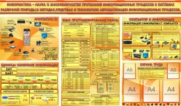 Купить Композиция стендов с таблицами в кабинет информатики в золотисто оранжевых тонах 2460*1450 мм в России от 12959.00 ₽