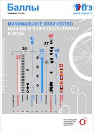 Купить Плакат Информационный  Баллы 300*420 мм в России от 450.00 ₽