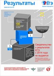 Купить Плакат Информационный  Результаты 300*420 мм в России от 474.00 ₽