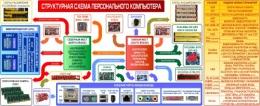 Купить Плакат Структурная схема компьютера на на пленке с ламинацией  2600*1000мм в России от 9282.00 ₽