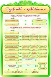 Купить Стенд  Царство Животные в золотисто-зеленых тонах для кабинета биологии 600*900мм в России от 1993.00 ₽