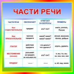 Купить Стенд Части речи в кабинет русского языка 550*550 мм в России от 1080.00 ₽