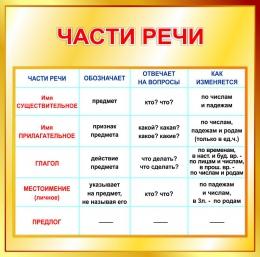 Купить Стенд Части речи в золотисто-коричневых тонах 550*550мм в России от 1080.00 ₽