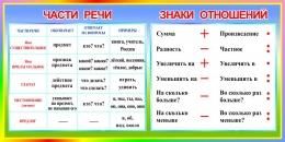 Купить Стенд Части речи. Знаки отношений в радужных тонах 1000*500 мм в России от 1785.00 ₽