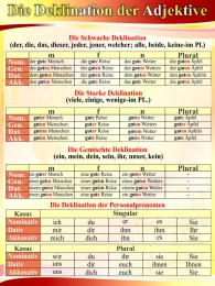 Купить Стенд  Die Deklination der Adjektive для кабинета немецкого языка 570*770 мм в России от 1650.00 ₽