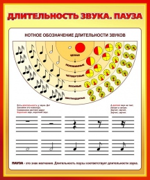 Купить Стенд Длительность звука. Пауза для кабинета музыки 860*1030мм в России от 3331.00 ₽