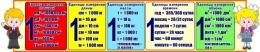 Купить Стенд единицы измерения для кабинета начальной школы 1500*300 мм в России от 1751.00 ₽