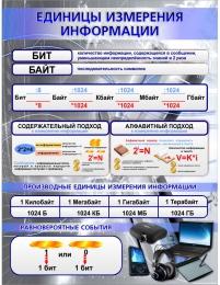 Купить Стенд Единицы измерения информации для кабинета информатики 870*1120мм в России от 3664.00 ₽