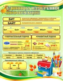 Купить Стенд Единицы измерения информации  в золотисто-зеленых тонах для кабинета информатики 850*1100мм в России от 3450.00 ₽