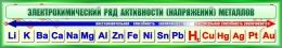 Купить Стенд Электрохимический ряд активности металлов для кабинета химии в зеленых тонах 1300*230мм в России от 1124.00 ₽