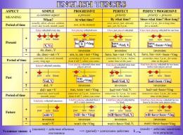Купить Стенд English Tenses для кабинета английского языка в фиолетовых тонах 1300*970мм в России от 4502.00 ₽