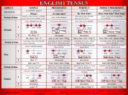 Купить Стенд English Tenses для кабинета английского языка в красно-серых тонах 1300*970 мм в России от 4502.00 ₽