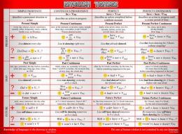 Купить Стенд English Tenses для кабинета английского языка в стиле Лондон в серо-красных тонах 1300*970мм в России от 4741.00 ₽