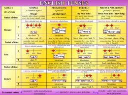 Купить Стенд English Tenses для кабинета английского языка в золотисто-сиреневых тонах 1300*970мм в России от 4502.00 ₽