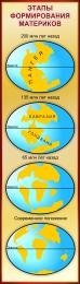 Купить Стенд Этапы формирования материков в золотисто-бордовых тонах 400*1400 мм в России от 2106.00 ₽