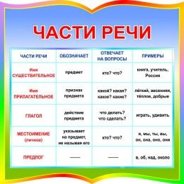 Купить Стенд фигурный Части речи для начальной школы 550*550мм в России от 1116.00 ₽