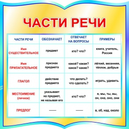 Купить Стенд фигурный Части речи для начальной школы в бирюзовых тонах 550*550мм в России от 1177.00 ₽