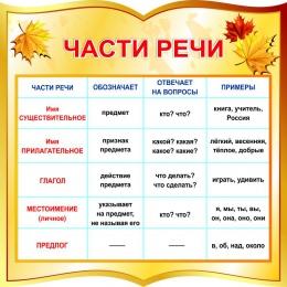 Купить Стенд фигурный Части речи для начальной школы в золотистых тонах 550*550мм в России от 1116.00 ₽