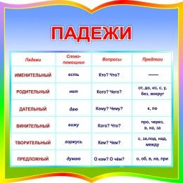 Купить Стенд фигурный Падежи для начальной школы 550*550мм в России от 1116.00 ₽