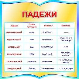 Купить Стенд фигурный Падежи для начальной школы в бирюзовых тонах 550*550мм в России от 1116.00 ₽