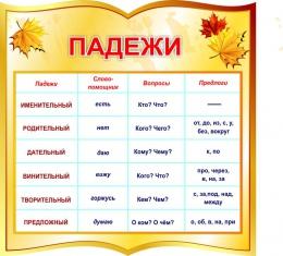 Купить Стенд фигурный Падежи для начальной школы в золотистых тонах 550*550мм в России от 1116.00 ₽