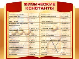 Купить Стенд Физические константы в кабинет физики 1000*750мм в России от 2918.00 ₽