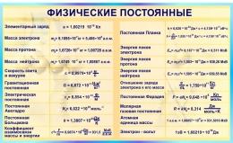 Купить Стенд Физические постоянные для кабинета физики в бирюзовых тонах 1500*900мм в России от 4820.00 ₽