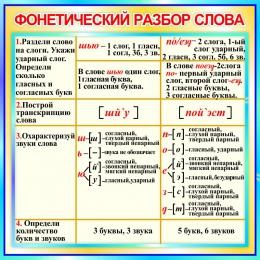 Купить Стенд Фонетический разбор слова в бирюзовых тонах 550*550 мм в России от 1080.00 ₽