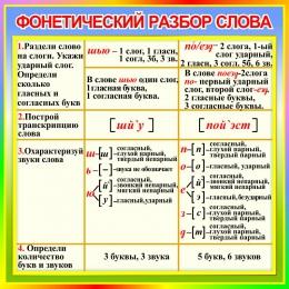 Купить Стенд Фонетический разбор слова в кабинет русского языка 550*550 мм в России от 1080.00 ₽