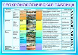 Купить Стенд Геохронологическая таблица в голубых тонах 1200*850мм в России от 3835.00 ₽