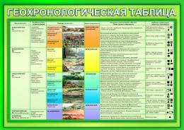 Купить Стенд Геохронологическая таблица в зеленых тонах 1200*850мм в России от 3835.00 ₽