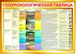 Купить Стенд Геохронологическая таблица в золотистых тонах 1200*850мм в России от 3835.00 ₽