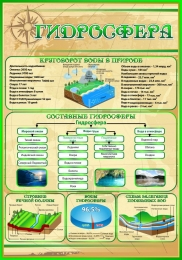 Купить Стенд Гидросфера в кабинет Географии в золотисто-зелёных тонах 700*1000 мм в России от 2506.00 ₽