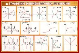 Купить Стенд Графики элементарных функций в кабинет математики в коричневых тонах 650*430 мм в России от 1001.00 ₽