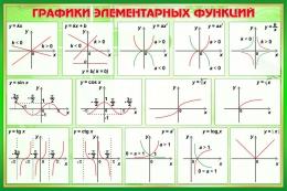 Купить Стенд Графики элементарных функций в кабинет математики в зелёных тонах 650*430 мм в России от 998.00 ₽