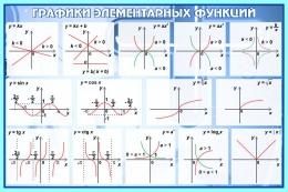 Купить Стенд Графики элементарных функций в кабинет математики в синих тонах 650*430 мм в России от 998.00 ₽