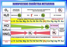 Купить Стенд Химические свойства металлов 1000*700 мм в России от 2499.00 ₽