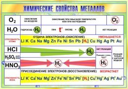 Купить Стенд Химические свойства металлов в золотисто-зелёных тонах 1000*700мм в России от 2506.00 ₽