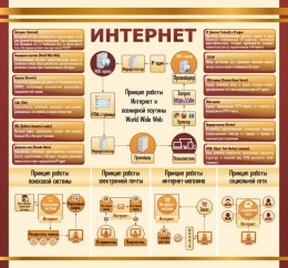 Купить Стенд Интернет в золотисто-еоричневых тонах для кабинета информатики 1500*1400мм в России от 7497.00 ₽