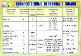 Купить Стенд Количественные величины в химии в золотисто-зелёных тонах 830*580мм в России от 1719.00 ₽