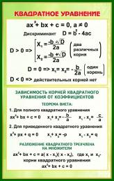 Купить Стенд Квадратное уравнение в золотисто-зелёных тонах  530*840 мм в России от 1589.00 ₽