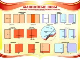 Купить Стенд Машинные швы для  кабинета трудового обучения в золотисто-красных тонах 1150*840мм в России от 3565.00 ₽