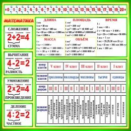 Купить Стенд Математика в зеленых тонах 900х900мм в России от 3046.00 ₽
