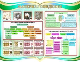 Купить Стенд Материаловедение для кабинета трудового обучения 910*700 мм в России от 2351.00 ₽