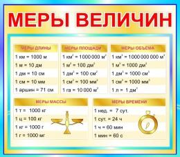 Купить Стенд Меры величин для начальной школы в бирюзовых тонах  400*350мм в России от 500.00 ₽
