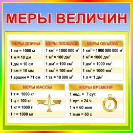 Купить Стенд Меры величин  для начальной школы в стиле Радуга знаний 550*550мм в России от 1080.00 ₽