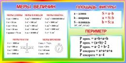 Купить Стенд Меры величин Площадь фигуры. Периметр в радужных тонах 1000*500 мм в России от 1785.00 ₽