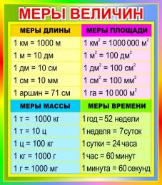 Купить Стенд Меры величин в радужных тонах 350*400 мм в России от 500.00 ₽