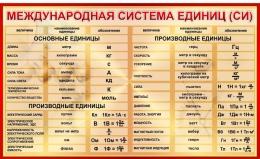 Купить Стенд Международная система СИ для кабинета физики в  бордовых тонах 1500*920мм в России от 5189.00 ₽